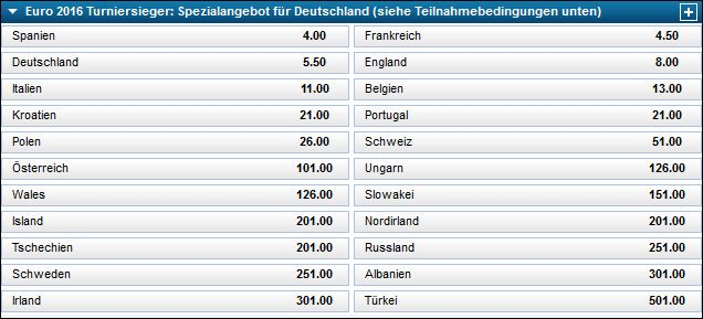 DFB-Gratiswette William Hill - Europameister Quoten