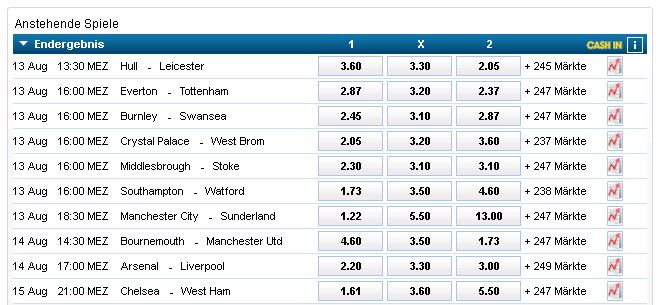 william_hill_quoten_premier_league_ST1